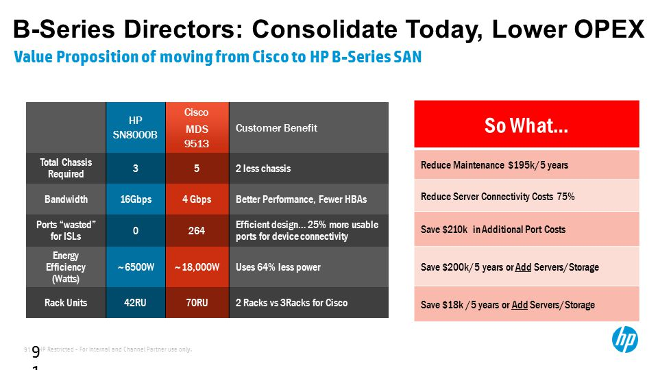 HP Restricted - For Internal and Channel Partner use only. 91 91 B-Series Directors: Consolidate Today, Lower OPEX Value Proposition of moving from Ci