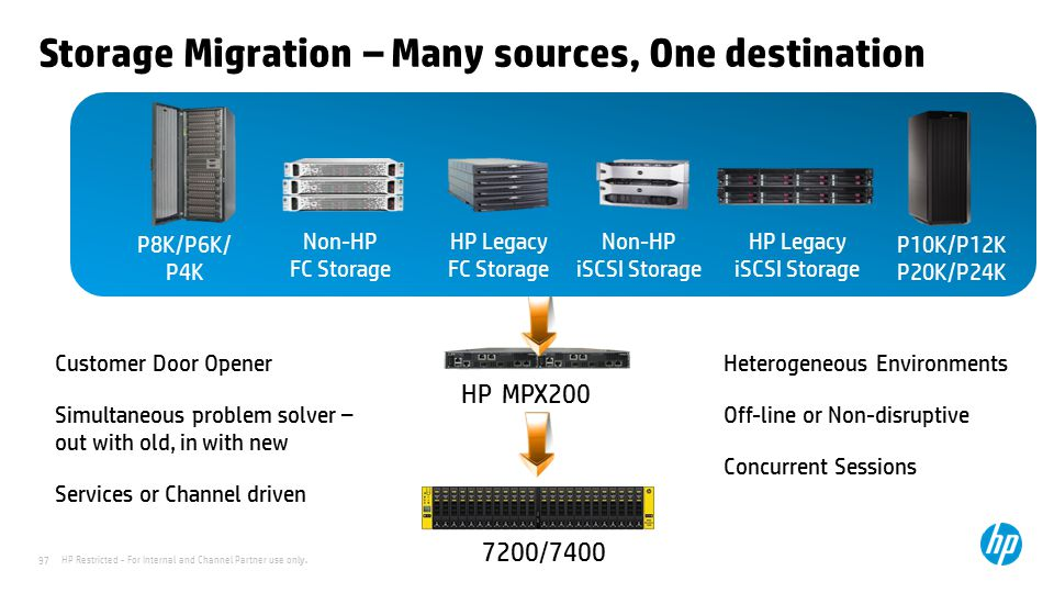 HP Restricted - For Internal and Channel Partner use only. 97 Storage Migration – Many sources, One destination HP MPX200 7200/7400 Heterogeneous Envi