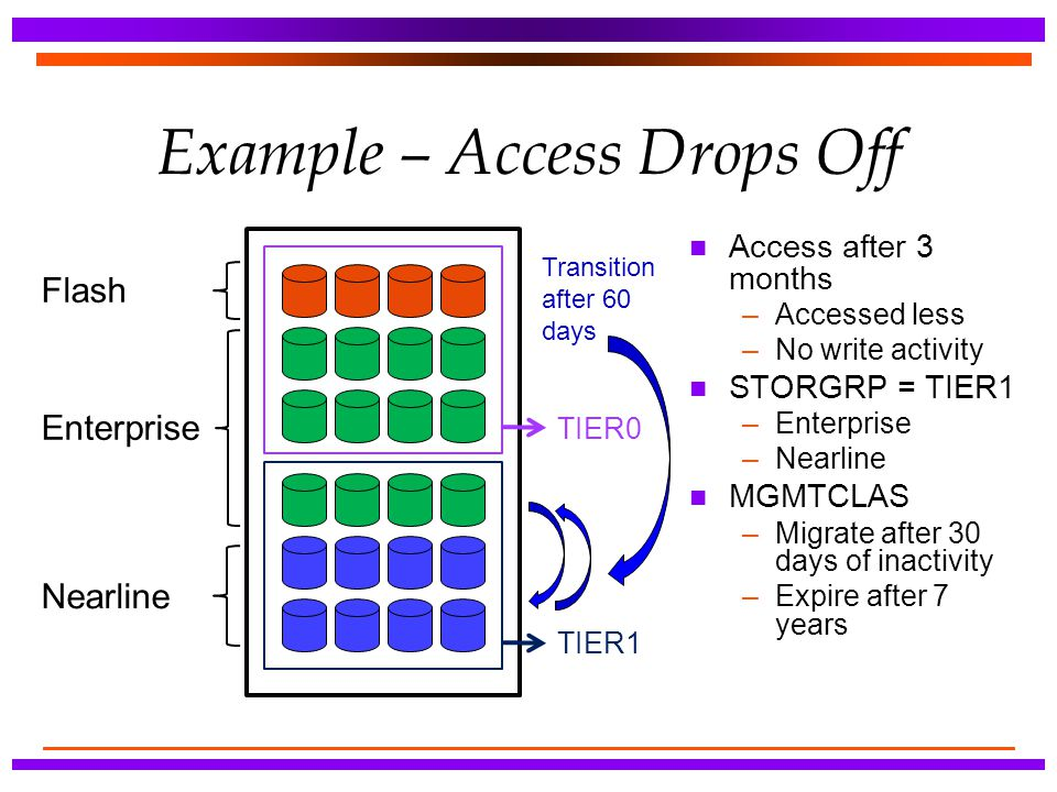Example – Access Drops Off n Access after 3 months –Accessed less –No write activity n STORGRP = TIER1 –Enterprise –Nearline n MGMTCLAS –Migrate after
