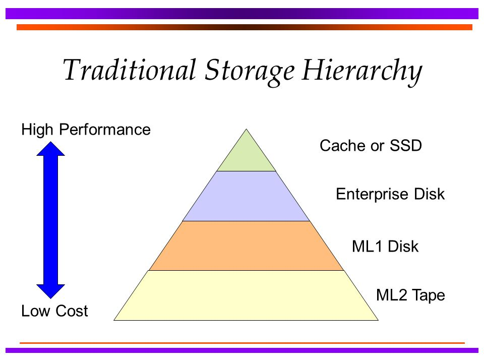 Traditional Storage Hierarchy High Performance Low Cost Cache or SSD Enterprise Disk ML1 Disk ML2 Tape