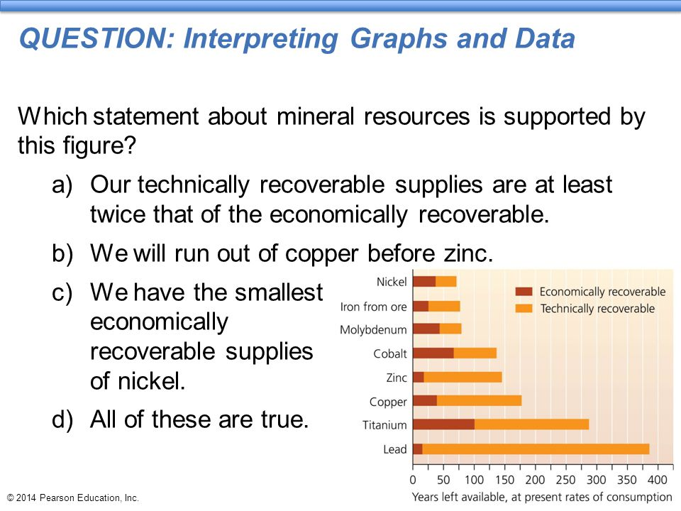 © 2014 Pearson Education, Inc. QUESTION: Interpreting Graphs and Data Which statement about mineral resources is supported by this figure? a)Our techn