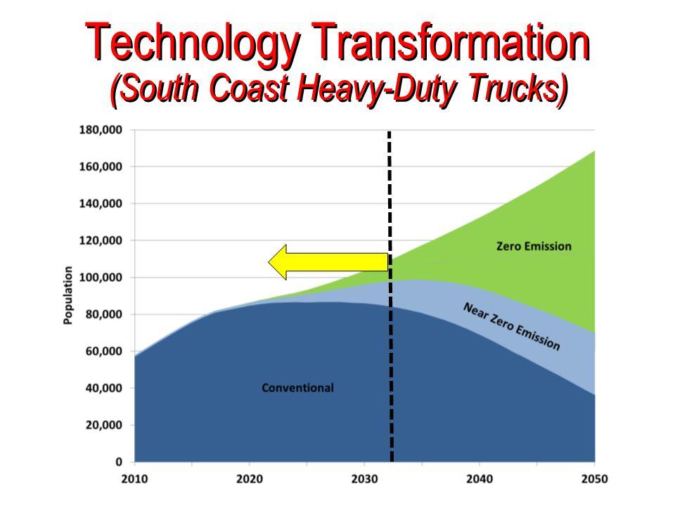 Technology Transformation (South Coast Heavy-Duty Trucks)