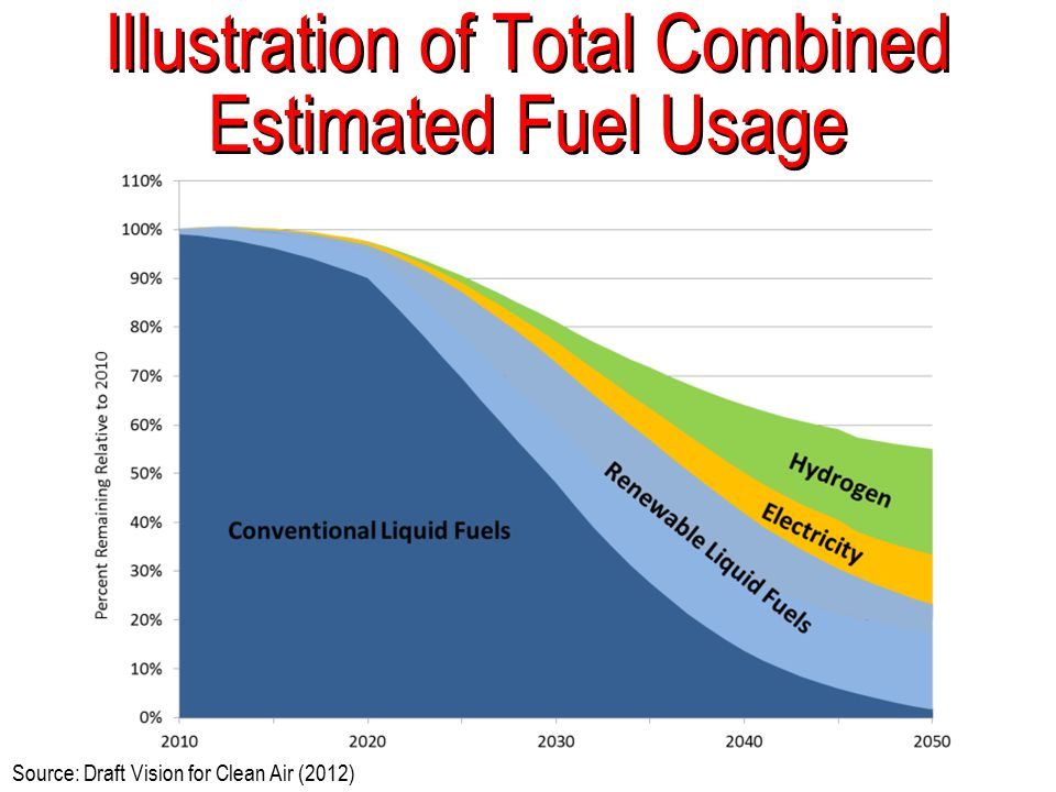 Illustration of Total Combined Estimated Fuel Usage Source: Draft Vision for Clean Air (2012)
