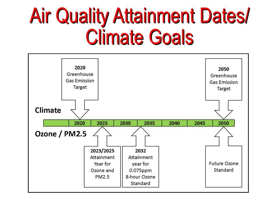 Air Quality Attainment Dates/ Climate Goals