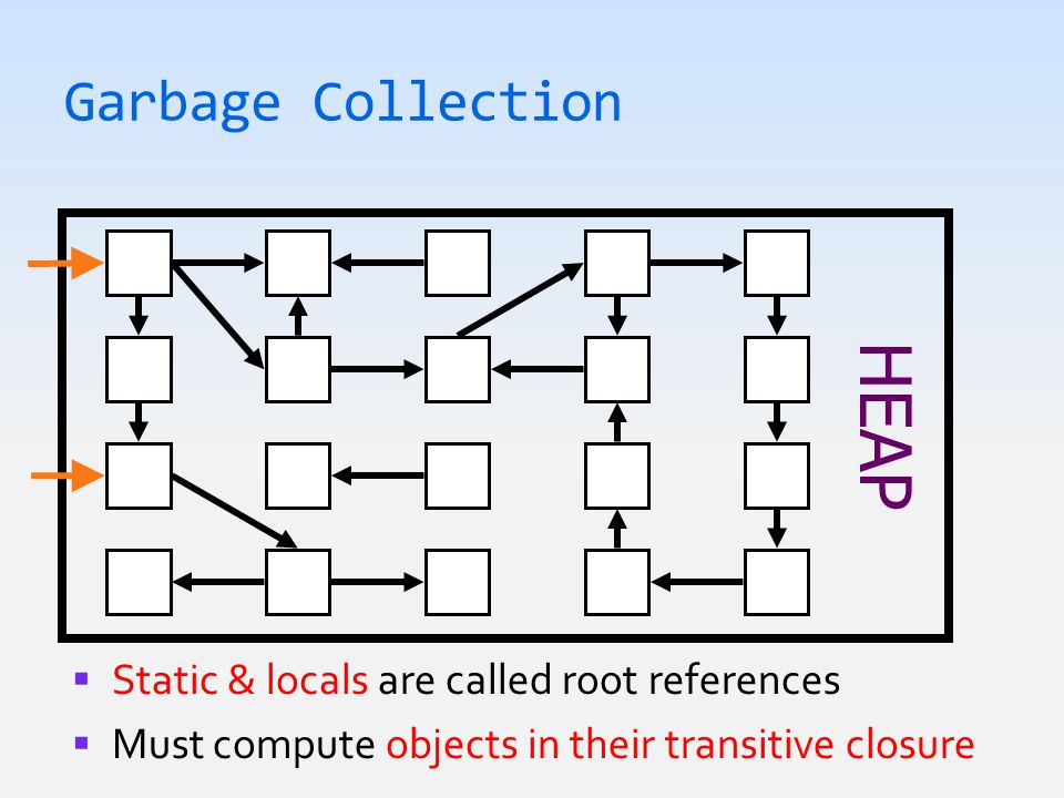  Static & locals are called root references  Must compute objects in their transitive closure Garbage Collection HEAP