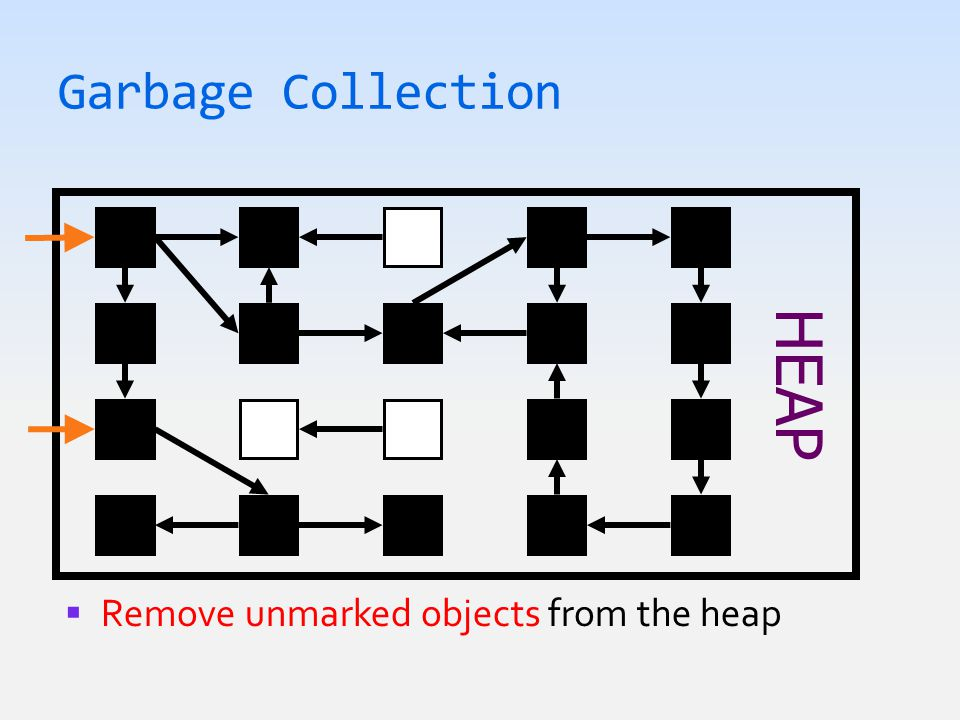 Garbage Collection HEAP  Remove unmarked objects from the heap