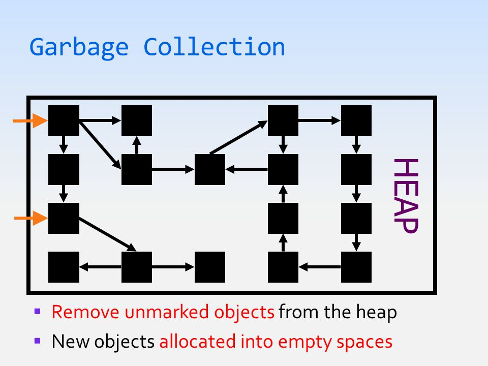 Garbage Collection HEAP  Remove unmarked objects from the heap  New objects allocated into empty spaces