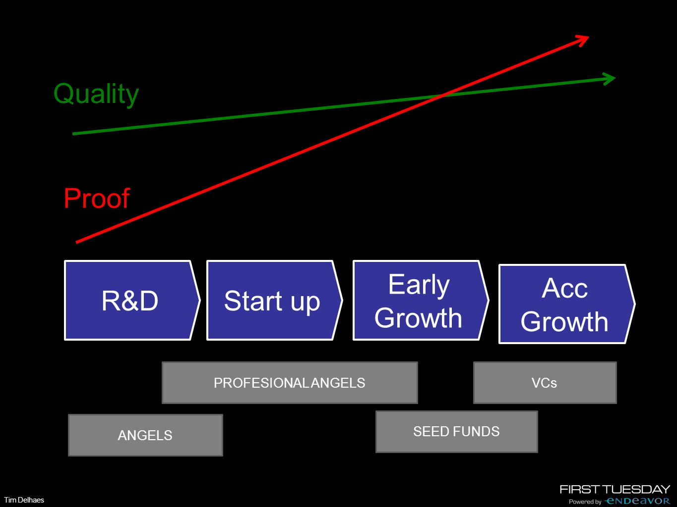 Tim Delhaes R&D Start up Early Growth Acc Growth Acc Growth ANGELS PROFESIONAL ANGELS SEED FUNDS VCs Quality Proof