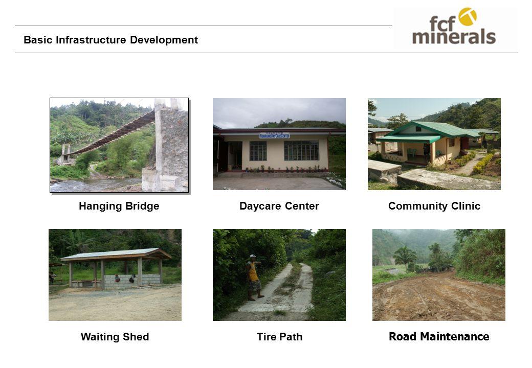 Hanging BridgeDaycare CenterCommunity Clinic Waiting ShedTire Path Road Maintenance Basic Infrastructure Development
