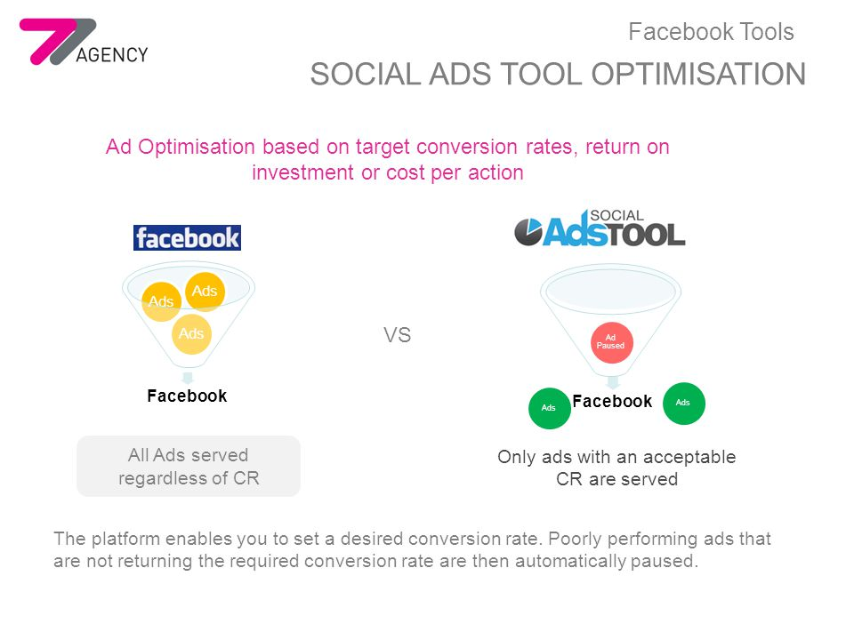 Ad Optimisation based on target conversion rates, return on investment or cost per action Facebook Ads Facebook Ad Paused Ads Only ads with an acceptable CR are served All Ads served regardless of CR VS The platform enables you to set a desired conversion rate.