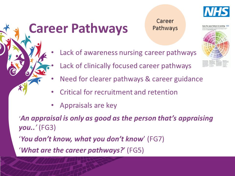 Career Pathways Lack of awareness nursing career pathways Lack of clinically focused career pathways Need for clearer pathways & career guidance Critical for recruitment and retention Appraisals are key Career Pathways ' An appraisal is only as good as the person that's appraising you..' (FG3) 'You don't know, what you don't know' (FG7) 'What are the career pathways?' (FG5)