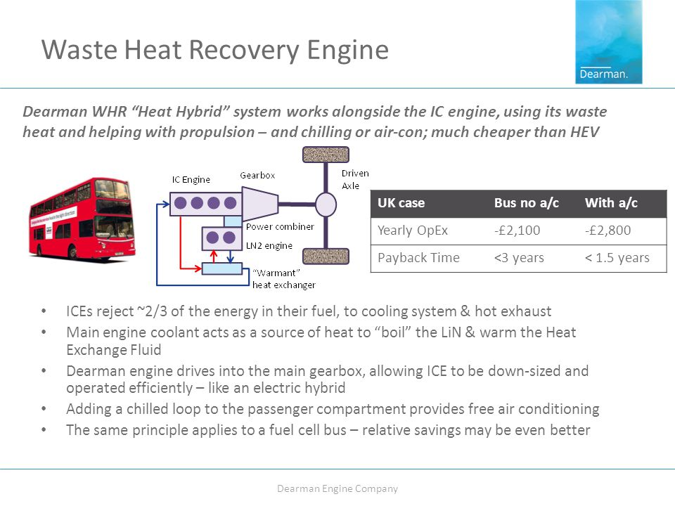 Waste Heat Recovery Engine ICEs reject ~2/3 of the energy in their fuel, to cooling system & hot exhaust Main engine coolant acts as a source of heat to boil the LiN & warm the Heat Exchange Fluid Dearman engine drives into the main gearbox, allowing ICE to be down-sized and operated efficiently – like an electric hybrid Adding a chilled loop to the passenger compartment provides free air conditioning The same principle applies to a fuel cell bus – relative savings may be even better Dearman Engine Company UK caseBus no a/cWith a/c Yearly OpEx-£2,100-£2,800 Payback Time<3 years< 1.5 years Dearman WHR Heat Hybrid system works alongside the IC engine, using its waste heat and helping with propulsion – and chilling or air-con; much cheaper than HEV