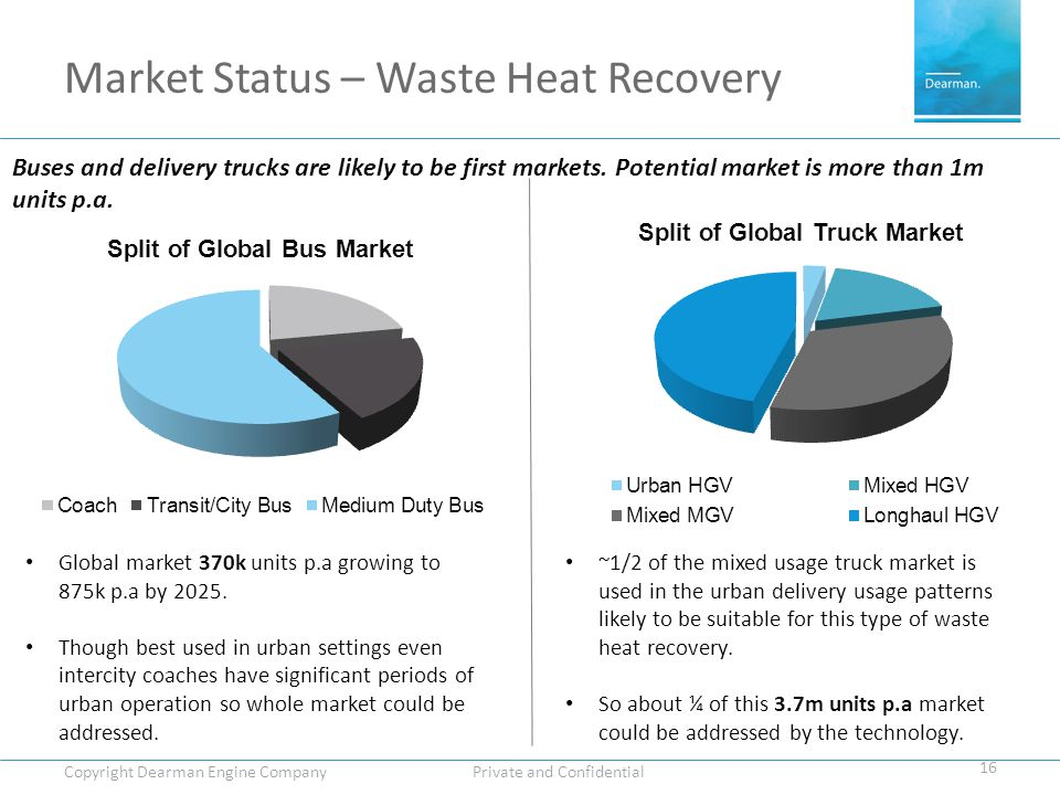 Market Status – Waste Heat Recovery 16 Copyright Dearman Engine Company Private and Confidential Buses and delivery trucks are likely to be first markets.