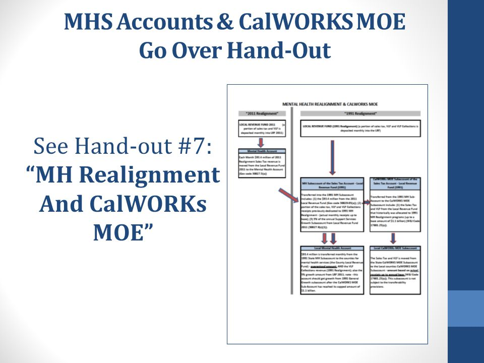 "MHS Accounts & CalWORKS MOE Go Over Hand-Out See Hand-out #7: ""MH Realignment And CalWORKs MOE"""