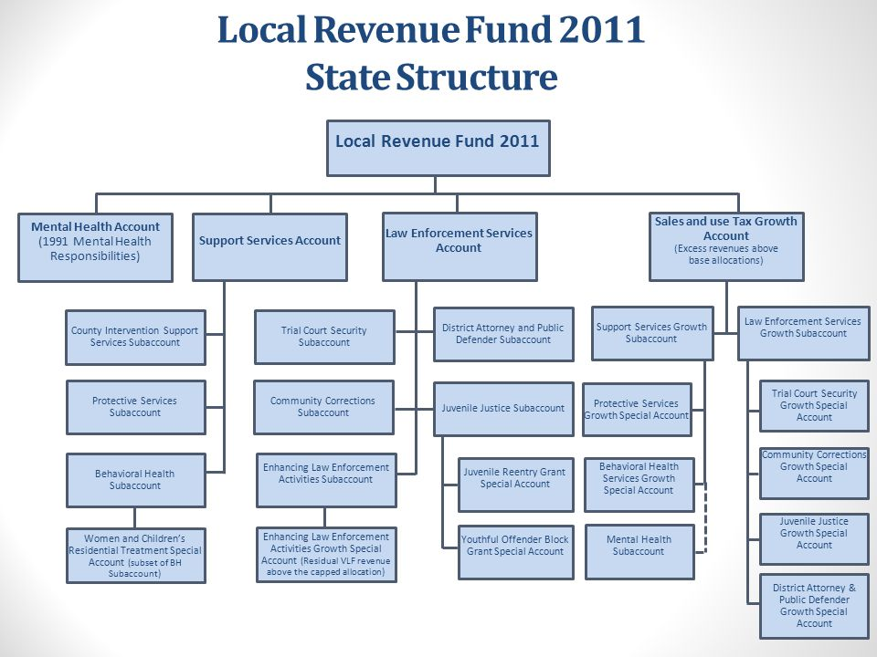 Local Revenue Fund 2011 State Structure Local Revenue Fund 2011 Mental Health Account (1991 Mental Health Responsibilities) Support Services Account P