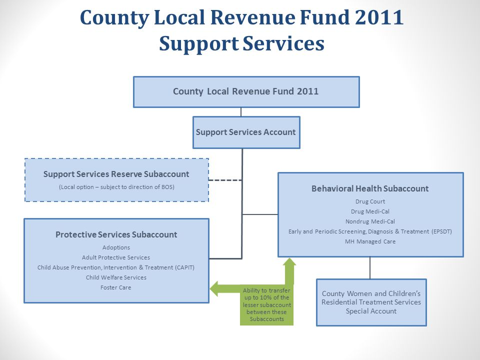 County Local Revenue Fund 2011 Support Services County Local Revenue Fund 2011 Support Services Account Support Services Reserve Subaccount (Local opt