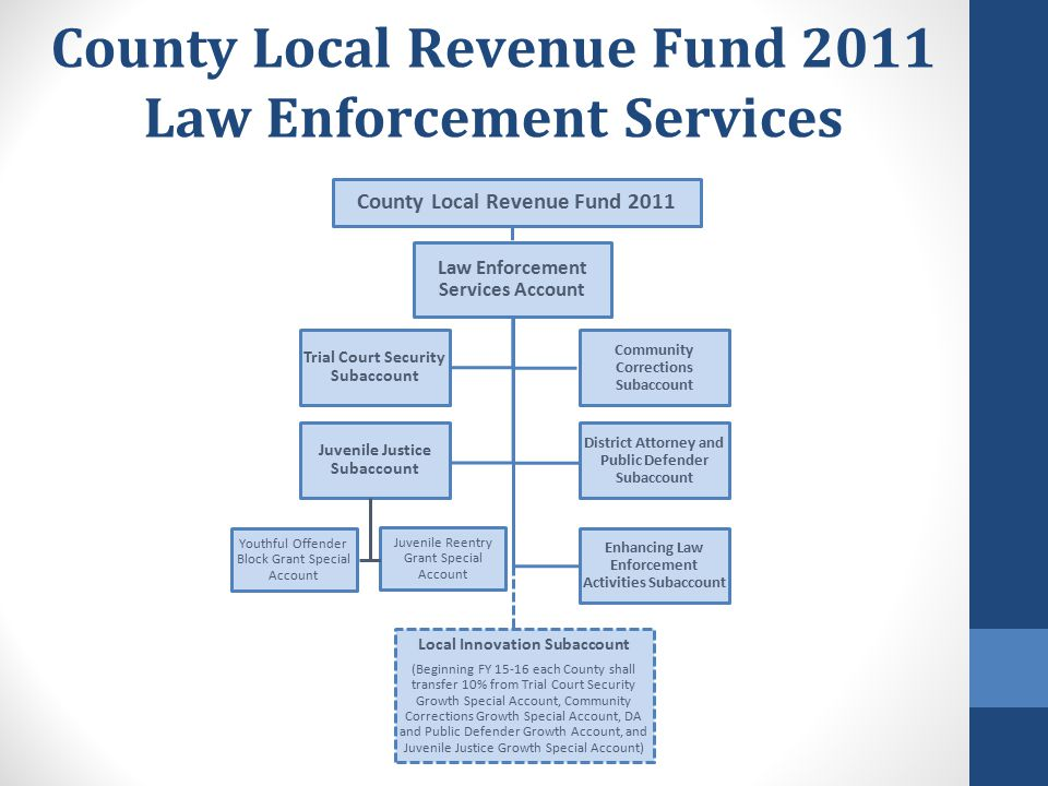 County Local Revenue Fund 2011 Law Enforcement Services County Local Revenue Fund 2011 Law Enforcement Services Account Juvenile Justice Subaccount Yo