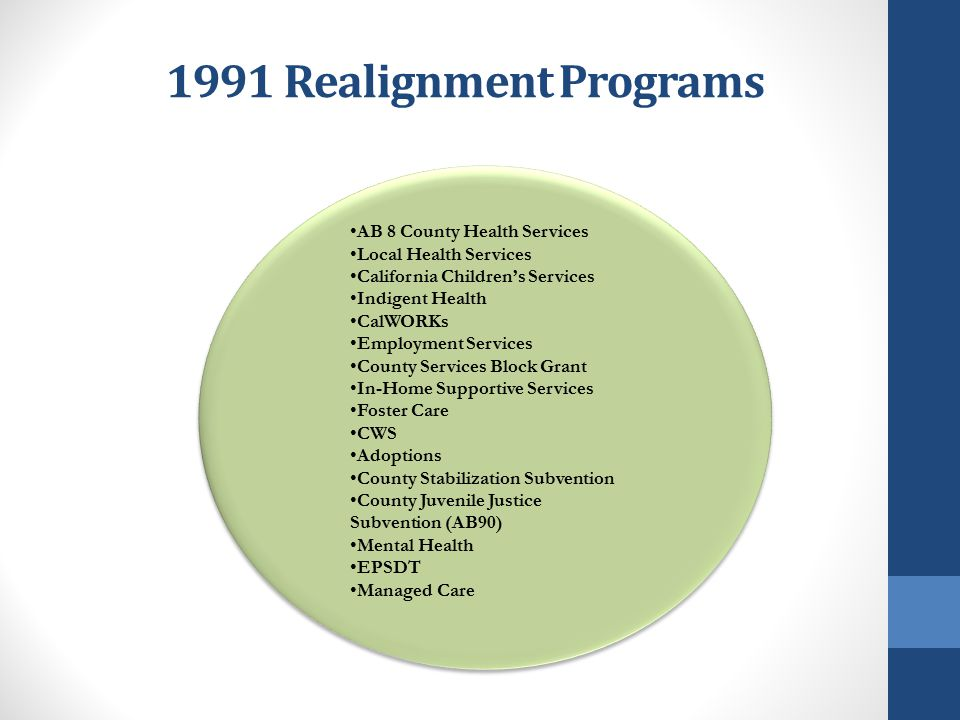 1991 Realignment Programs AB 8 County Health Services Local Health Services California Children's Services Indigent Health CalWORKs Employment Service