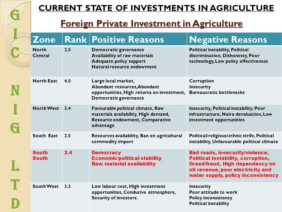 Foreign Private Investment in Agriculture ZoneRankPositive ReasonsNegative Reasons North Central 2.5Democratic governance Availability of raw materials Adequate policy support Natural resource endowment Political instability, Political discrimination, Dishonesty, Poor technology, Low policy effectiveness North East4.0Large local market, Abundant resources, Abundant opportunities, High returns on investment, Democratic governance Corruption Insecurity Bureaucratic bottlenecks North West3.4Favourable political climate, Raw materials availability, High demand, Resource endowment, Comparative advantage Insecurity, Political instability, Poor infrastructure, Naira devaluation, Low investment opportunities South East2.5Resources availability, Ban on agricultural commodity import Political/religious/ethnic strife, Political instability, Unfavourable political climate South 2.4Democracy Economic/political stability Raw material availability Bad roads, insecurity/violence, Political instability, corruption, Greed/fraud, High dependency on oil revenue, poor electricity and water supply, policy inconsistency South West3.3Low labour cost, High investment opportunities, Conducive atmosphere, Security of investors.