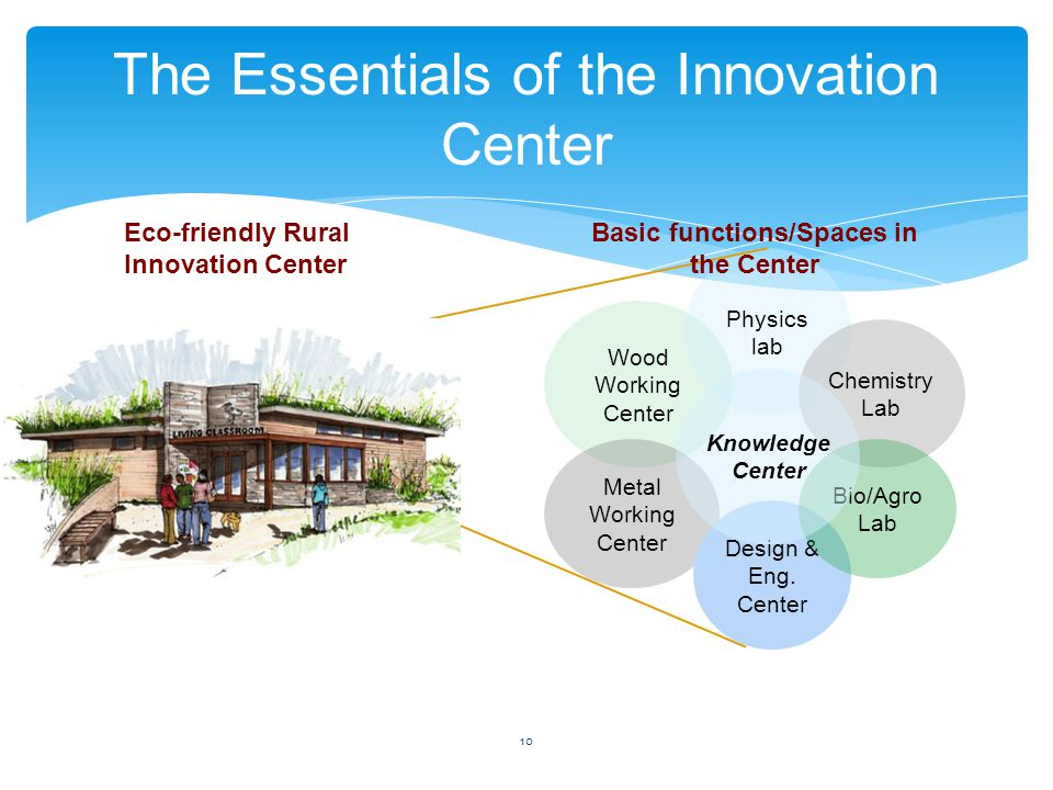 10 The Essentials of the Innovation Center Wood Working Center Metal Working Center Design & Eng. Center Physics lab Chemistry Lab Bio/Agro Lab Knowle