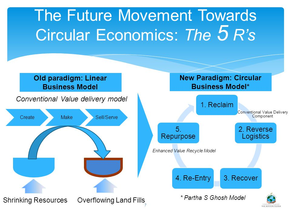7 The Future Movement Towards Circular Economics: The 5 R's CreateMakeSell/Serve Shrinking Resources Overflowing Land Fills Old paradigm: Linear Busin