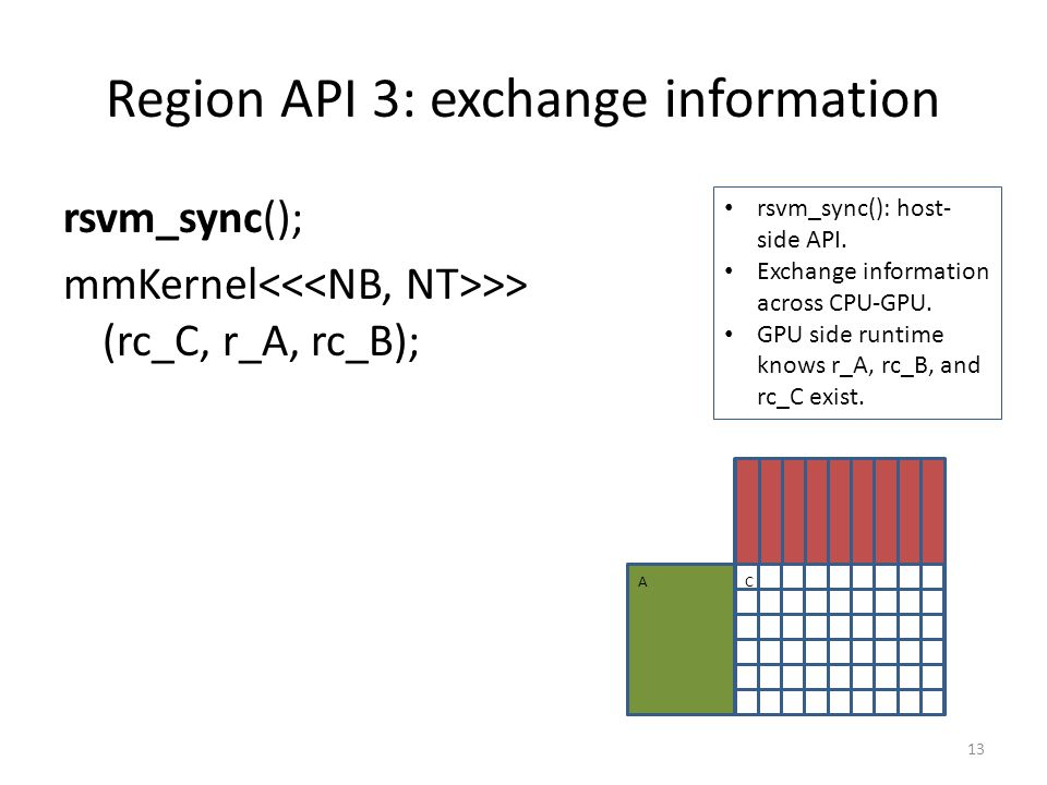 Region API 3: exchange information rsvm_sync(); mmKernel >> (rc_C, r_A, rc_B); 13 A B C rsvm_sync(): host- side API.