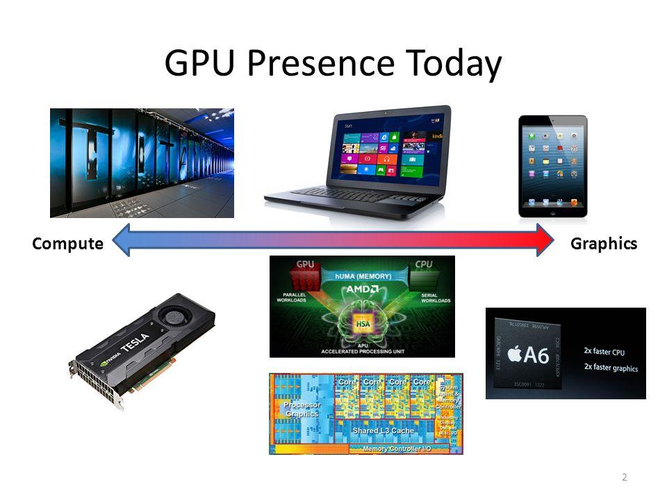 GPU Presence Today ComputeGraphics 2