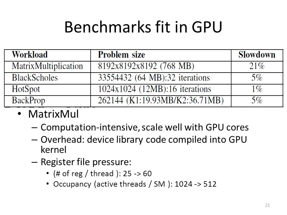 Benchmarks fit in GPU MatrixMul – Computation-intensive, scale well with GPU cores – Overhead: device library code compiled into GPU kernel – Register file pressure: (# of reg / thread ): 25 -> 60 Occupancy (active threads / SM ): 1024 -> 512 21