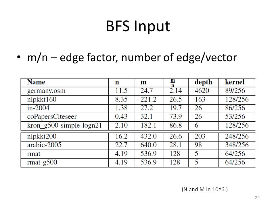BFS Input m/n – edge factor, number of edge/vector 24 (N and M in 10^6.)