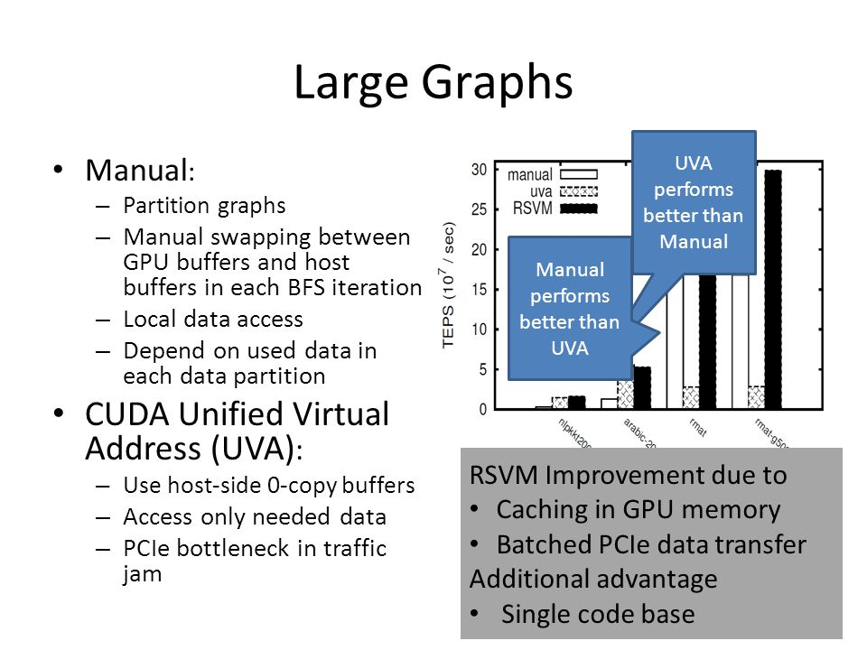 Large Graphs Manual : – Partition graphs – Manual swapping between GPU buffers and host buffers in each BFS iteration – Local data access – Depend on used data in each data partition CUDA Unified Virtual Address (UVA) : – Use host-side 0-copy buffers – Access only needed data – PCIe bottleneck in traffic jam 26 RSVM Improvement due to Caching in GPU memory Batched PCIe data transfer Additional advantage Single code base UVA performs better than Manual Manual performs better than UVA