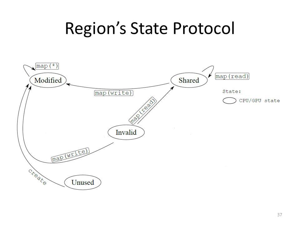 Region's State Protocol 37