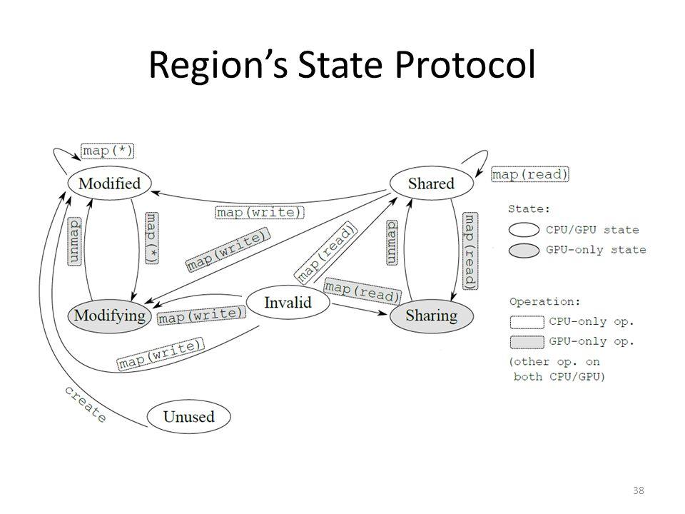 Region's State Protocol 38