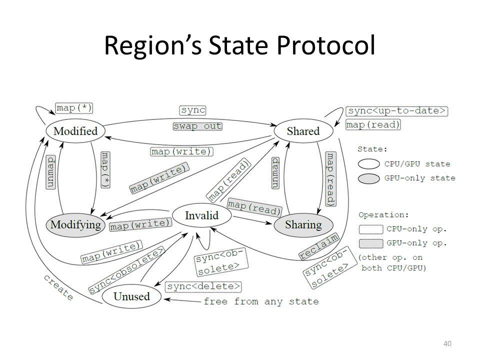 Region's State Protocol 40
