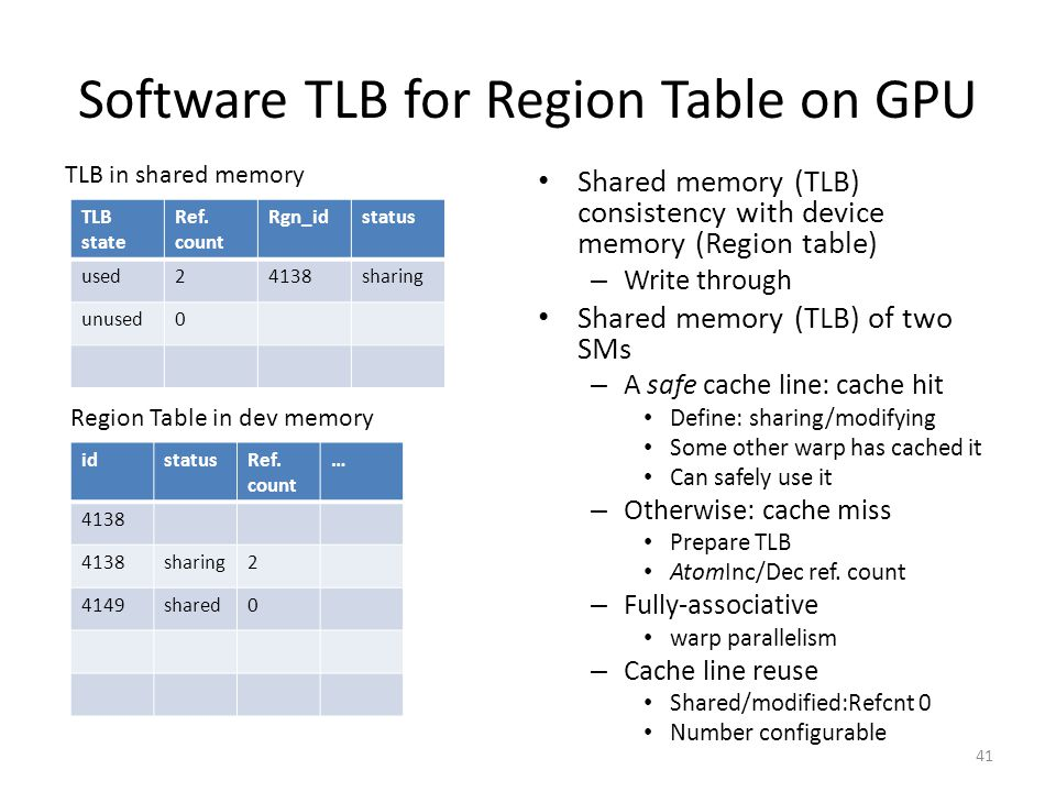 Software TLB for Region Table on GPU TLB state Ref.