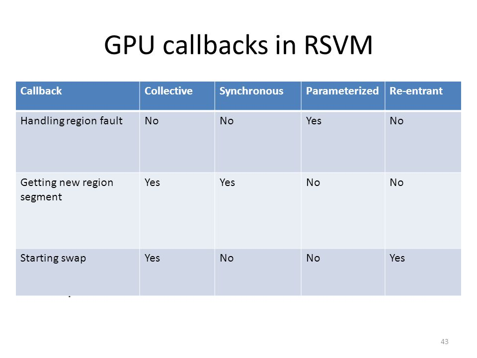 GPU callbacks in RSVM Handling region fault – non-collective, asynchronous, and parameterized callback Getting new region segment – collective, synchronous, and non-parameterized callback Starting swap – collective, asynchronous, re-entrant, and non- parameterized callback 43 CallbackCollectiveSynchronousParameterizedRe-entrant Handling region faultNo YesNo Getting new region segment Yes No Starting swapYesNo Yes