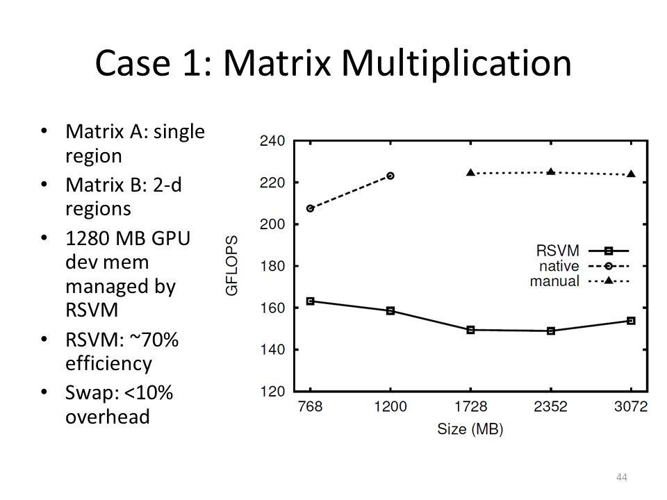 Case 1: Matrix Multiplication Matrix A: single region Matrix B: 2-d regions 1280 MB GPU dev mem managed by RSVM RSVM: ~70% efficiency Swap: <10% overhead 44