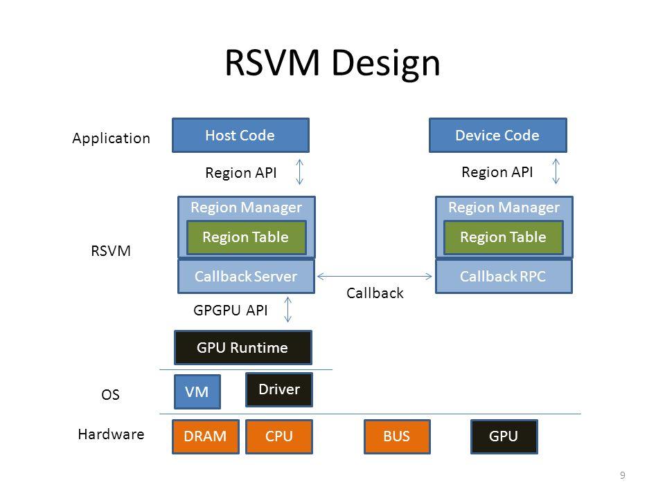 RSVM Design GPU Runtime VM Driver DRAMCPUBUSGPU Host CodeDevice Code GPGPU API Application OS Hardware RSVM Region API Callback Server Region Manager Region Table Callback RPC Region Manager Region Table Callback 9