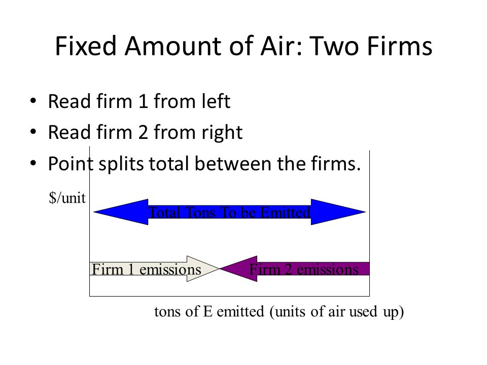 Fixed Amount of Air: Two Firms Read firm 1 from left Read firm 2 from right Point splits total between the firms.