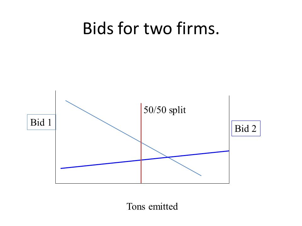 Bids for two firms. Bid 1 Tons emitted Bid 2 50/50 split