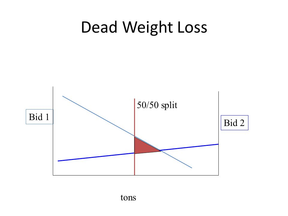 Dead Weight Loss Bid 1 tons Bid 2 50/50 split
