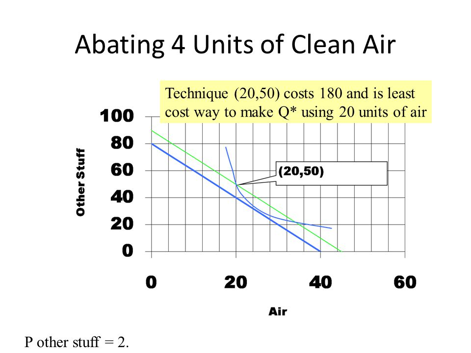 Abating 4 Units of Clean Air Technique (20,50) costs 180 and is least cost way to make Q* using 20 units of air P other stuff = 2.