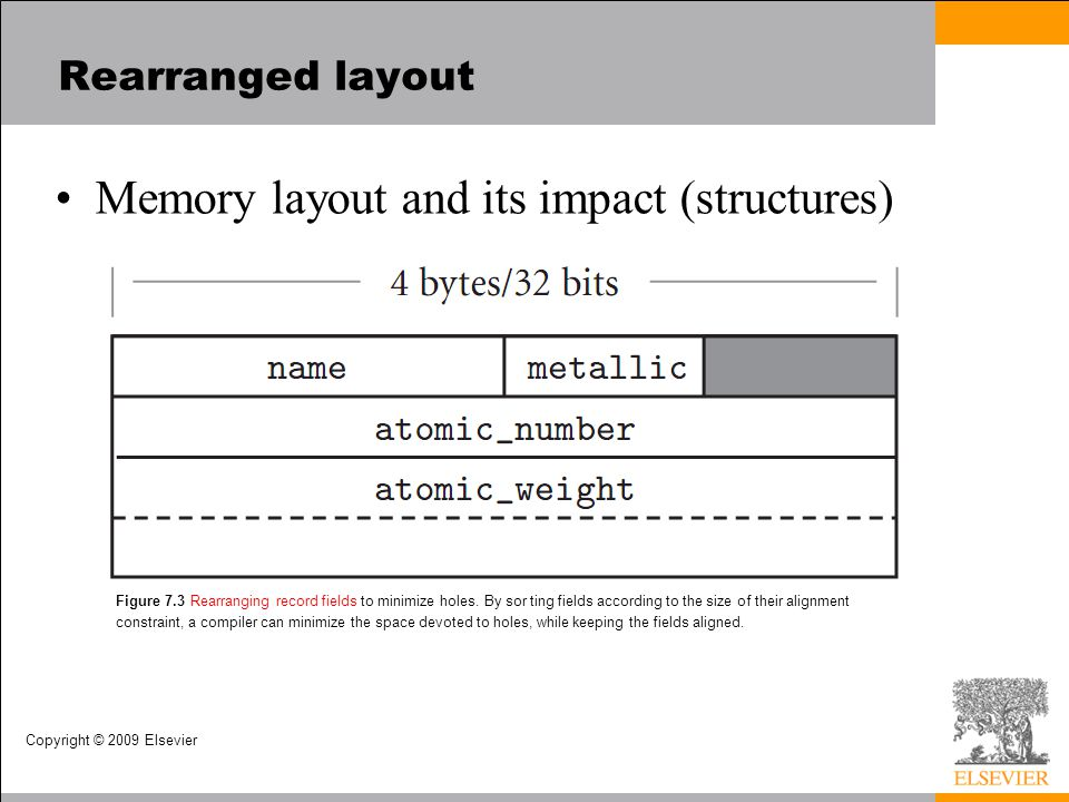 Copyright © 2009 Elsevier Rearranged layout Memory layout and its impact (structures) Figure 7.3 Rearranging record fields to minimize holes.