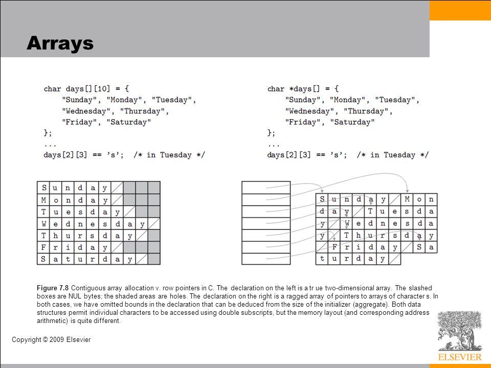 Copyright © 2009 Elsevier Arrays Figure 7.8 Contiguous array allocation v.