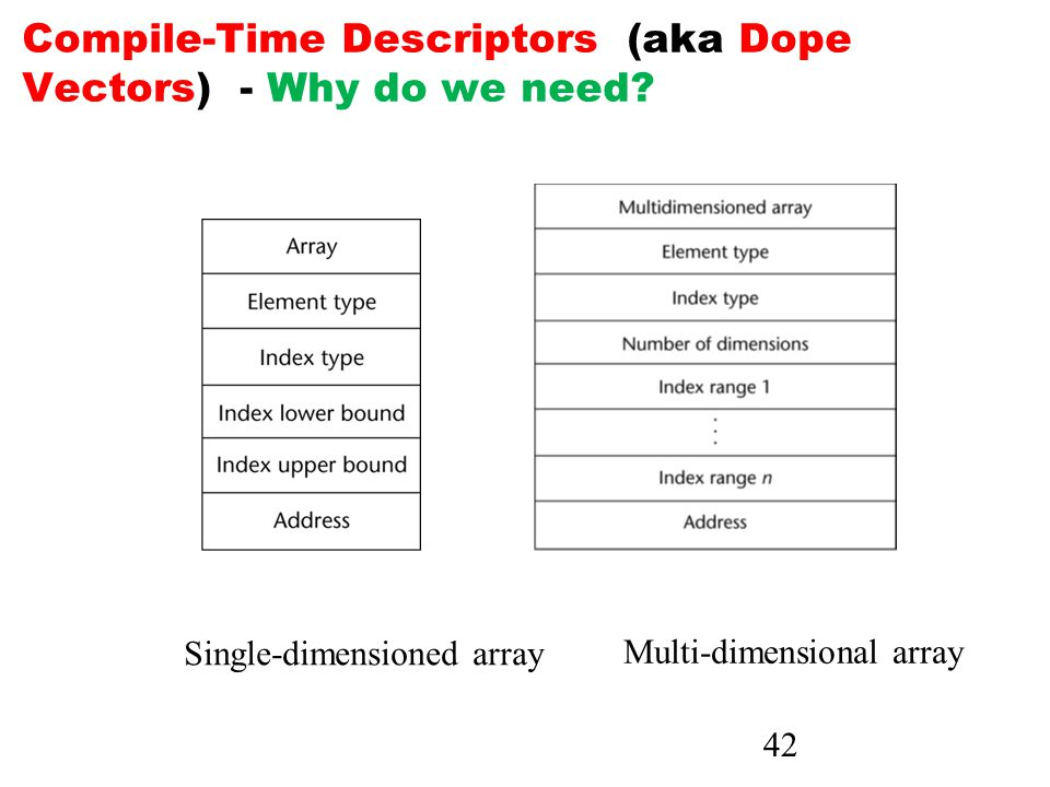 42 Compile-Time Descriptors (aka Dope Vectors) - Why do we need.