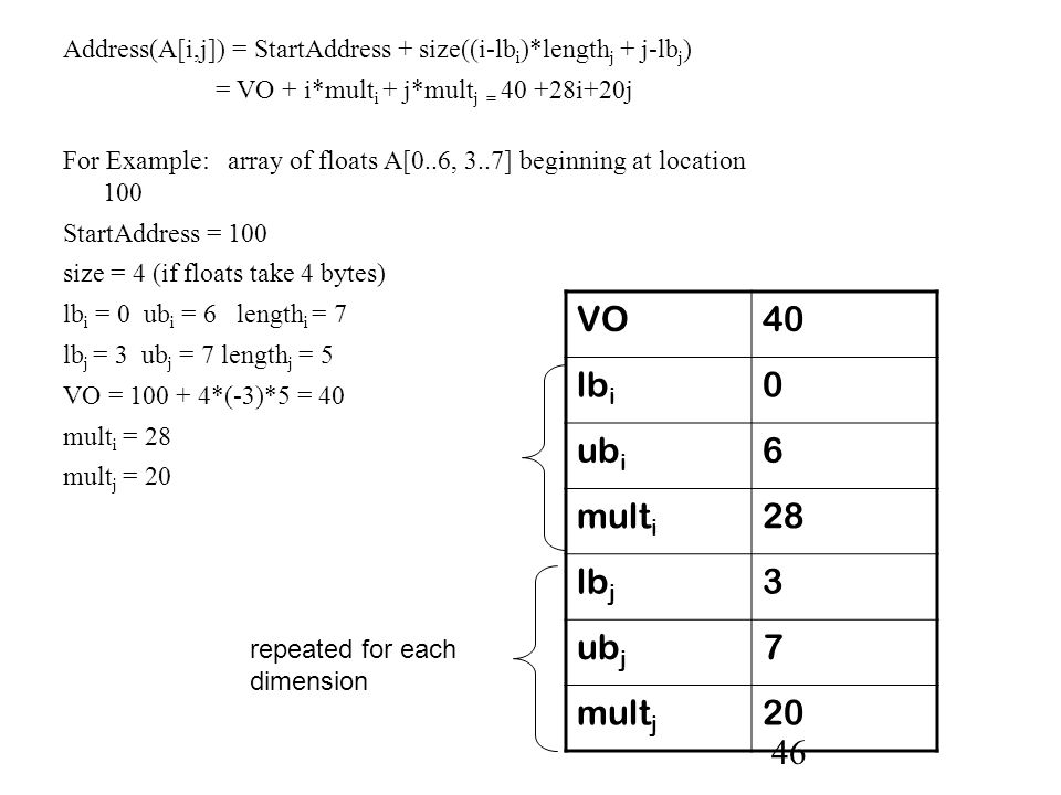 46 Address(A[i,j]) = StartAddress + size((i-lb i )*length j + j-lb j ) = VO + i*mult i + j*mult j = 40 +28i+20j For Example: array of floats A[0..6, 3..7] beginning at location 100 StartAddress = 100 size = 4 (if floats take 4 bytes) lb i = 0 ub i = 6 length i = 7 lb j = 3 ub j = 7 length j = 5 VO = 100 + 4*(-3)*5 = 40 mult i = 28 mult j = 20 VO40 lb i 0 ub i 6 mult i 28 lb j 3 ub j 7 mult j 20 repeated for each dimension