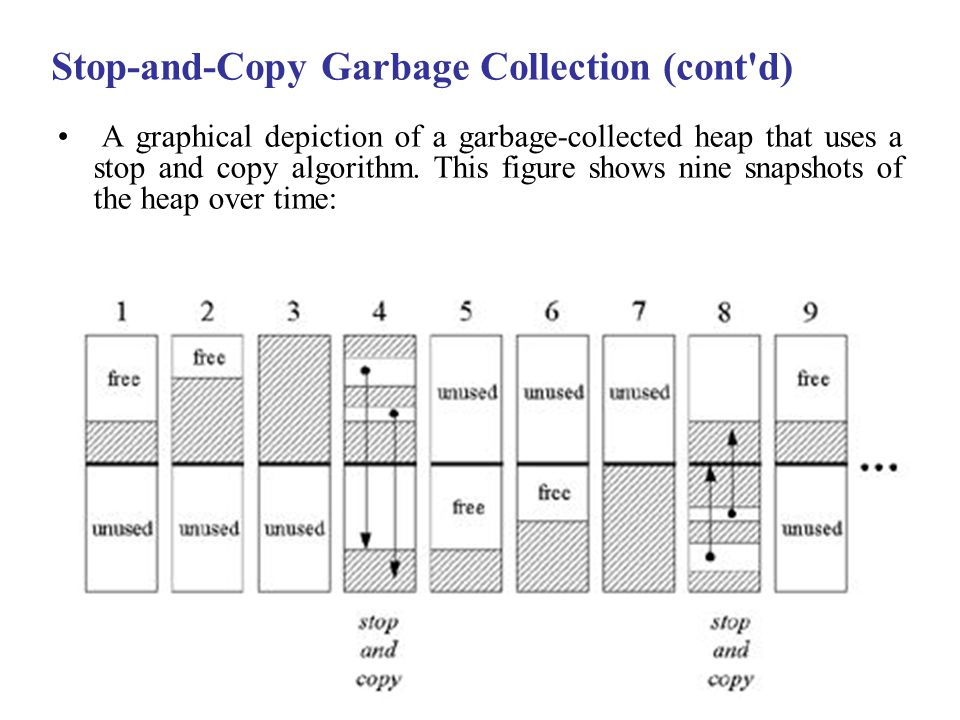 Stop-and-Copy Garbage Collection (cont d) A graphical depiction of a garbage-collected heap that uses a stop and copy algorithm.