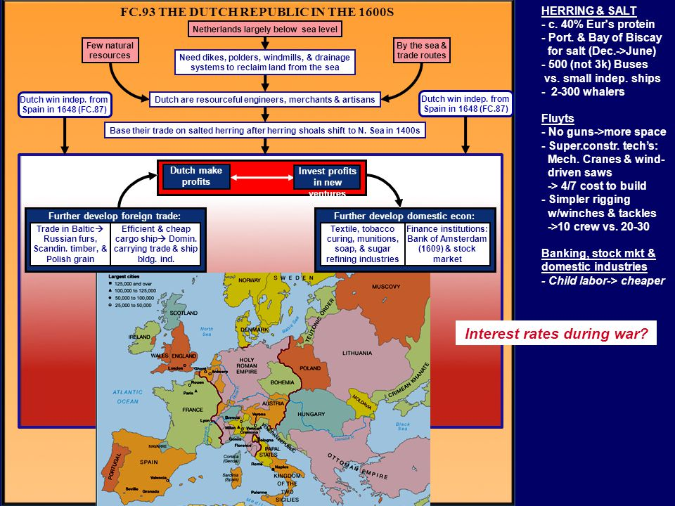 FC.93 THE DUTCH REPUBLIC IN THE 1600S Further develop domestic econ:Further develop foreign trade: Dutch win indep. from Spain in 1648 (FC.87) Dutch w