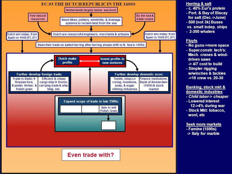 FC.93 THE DUTCH REPUBLIC IN THE 1600S Further develop domestic econ:Further develop foreign trade: Expand scope of trade in late 1500s: Dutch win inde