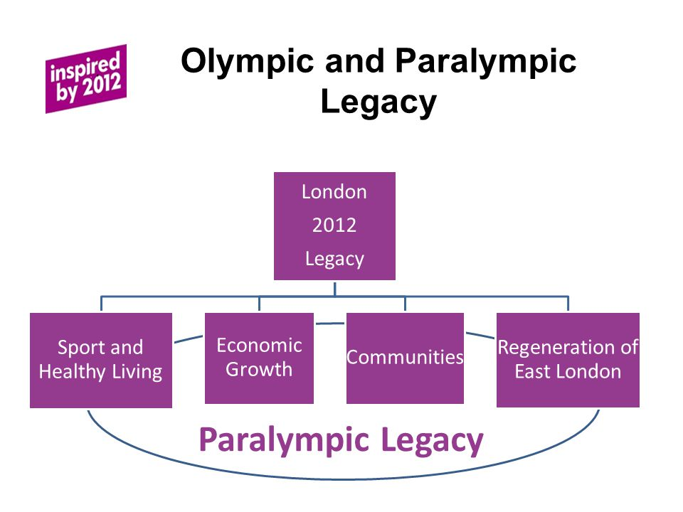 Olympic and Paralympic Legacy London 2012 Legacy Sport and Healthy Living Economic Growth Communities Regeneration of East London Paralympic Legacy