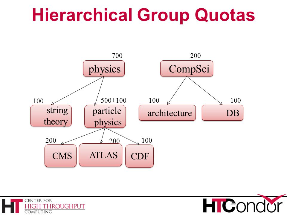 28 Hierarchical Group Quotas physics CompSci string theory particle physics architecture DB CMS CDF 700 200 100 500+100 200100 ATLAS 200